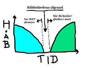 Håbløshed graf